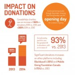GivingTuesday Donation Impact Infographic 2014
