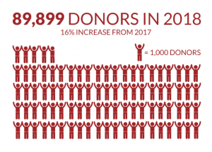 89k donors