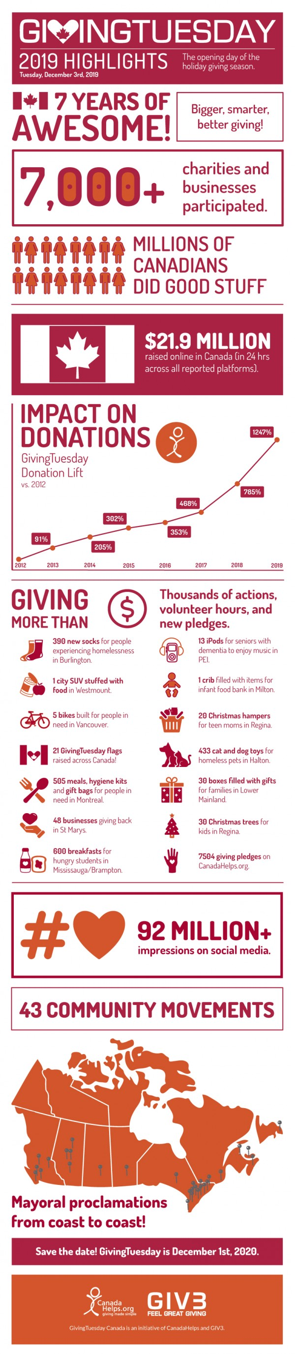 GivingTuesday 2019_Infographic Results_EN_Final