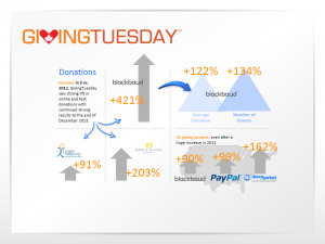 GivingTuesday 2013 Dontation Highlights